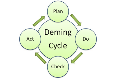 deming-cycle