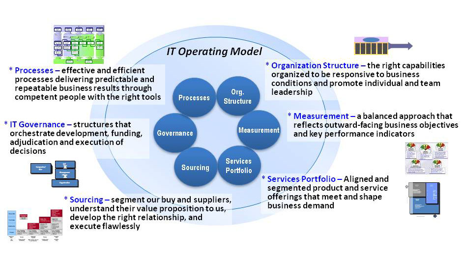 Exploring an IT Operating Model for Enterprise 2.0 – Part 2 | The ...