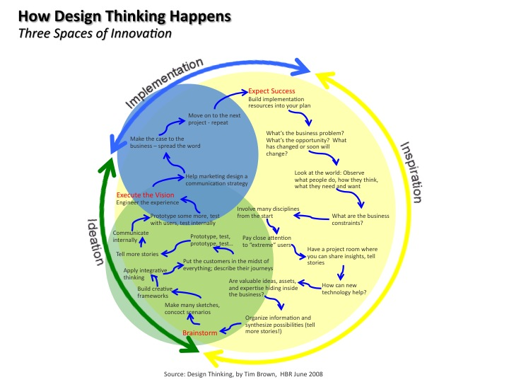 Galerry design thinking inspiration ideation implementation
