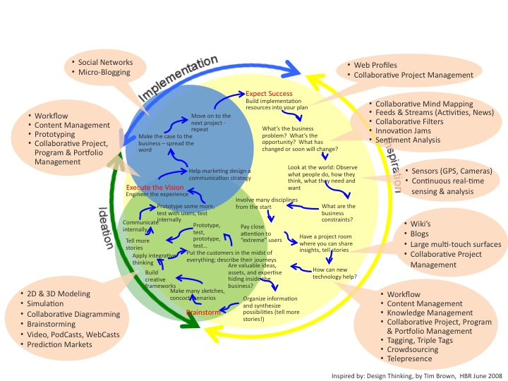 Design Thinking 2 0 Enabling Innovation With Web 2 0 Part 3 The Merlyn Group