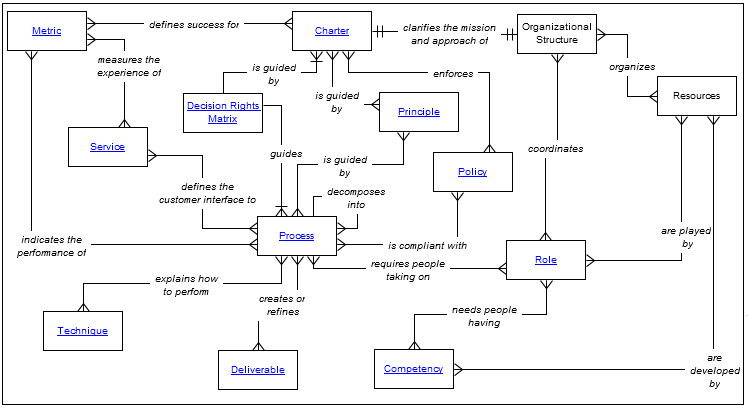 The semantic wiki driving it organizational clarity and the semantic wiki driving it organizational clarity and performance part 3 example of semantic structure for an it operating model accmission Image collections