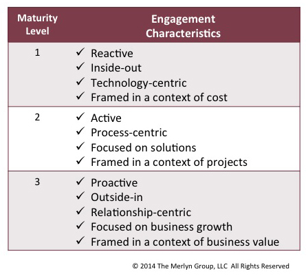 Engagement Disciplines